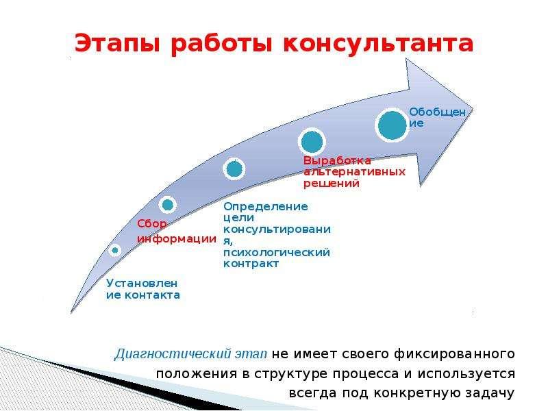 Этапы работы консультанта Диагностический этап не имеет своего фиксированного положения в структуре