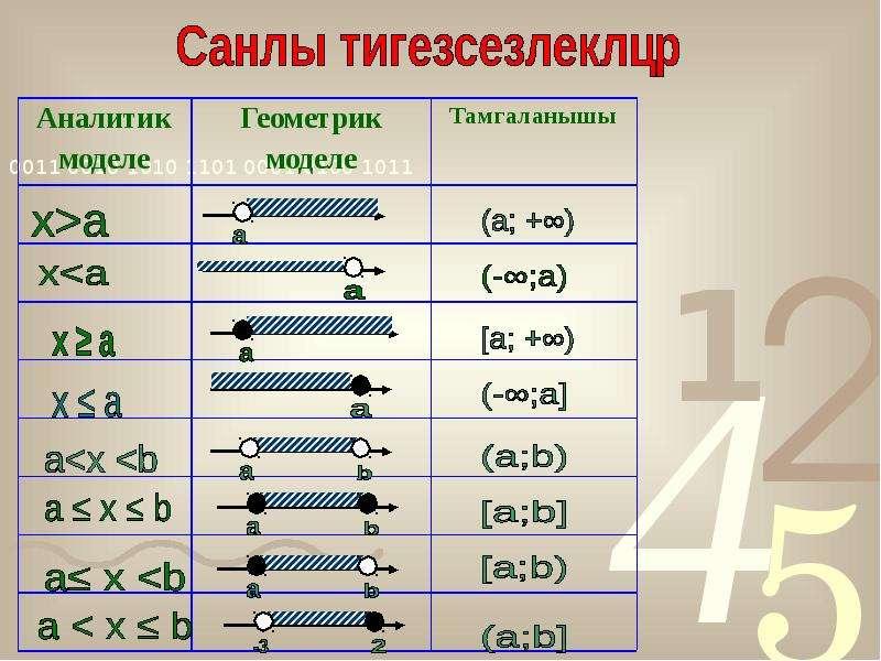 Санлы аралыклар. Числовые промежутки, слайд 14
