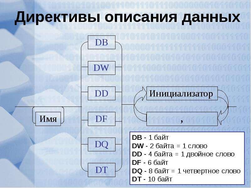 Директивы описания данных