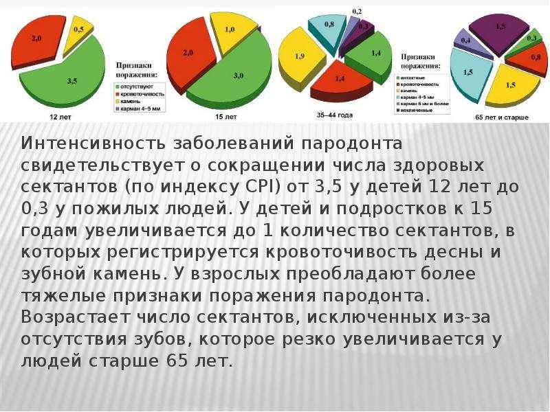 Интенсивность заболеваний пародонта свидетельствует о сокращении числа здоровых сектантов (по индекс