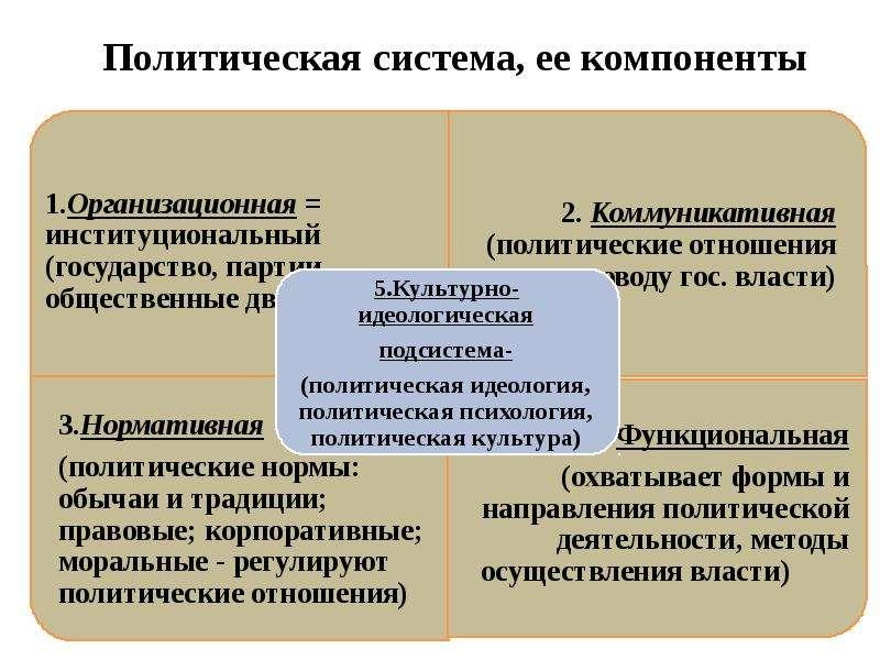 Политическая система, ее компоненты