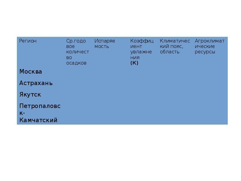 Распределение тепла и влаги на территории России, слайд 11