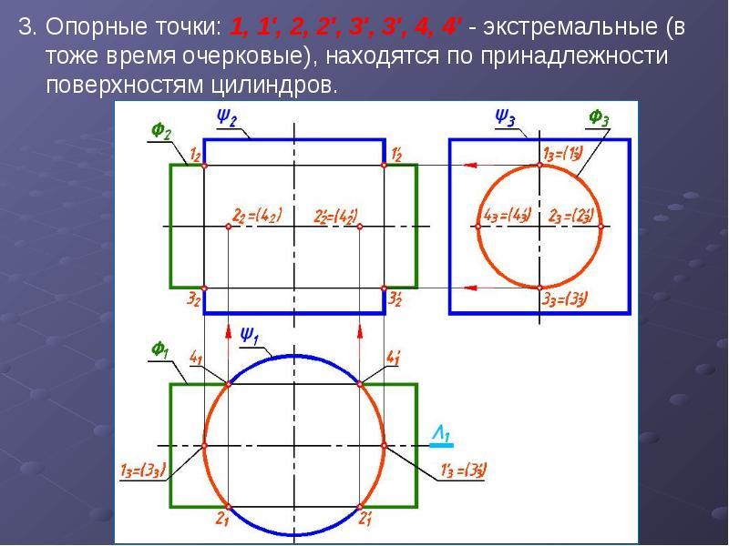 3. Опорные точки: 1, 1', 2, 2', 3', 3', 4, 4' - экстремальные (в тоже время