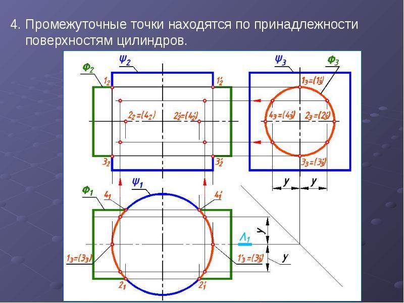 4. Промежуточные точки находятся по принадлежности поверхностям цилиндров. 4. Промежуточные точки на