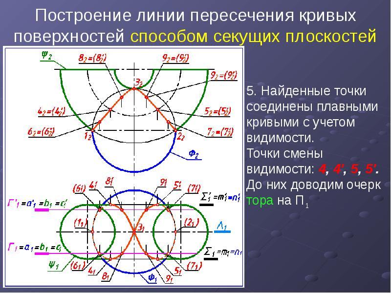 Построение линии пересечения кривых поверхностей способом секущих плоскостей