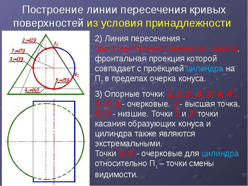 Построение линии пересечения кривых поверхностей из условия принадлежности 2) Линия пересечения - пр