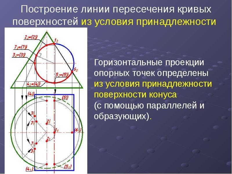 Построение линии пересечения кривых поверхностей из условия принадлежности Горизонтальные проекции о