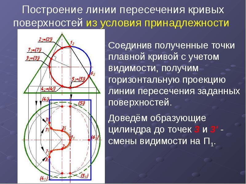 Построение линии пересечения кривых поверхностей из условия принадлежности Соединив полученные точки