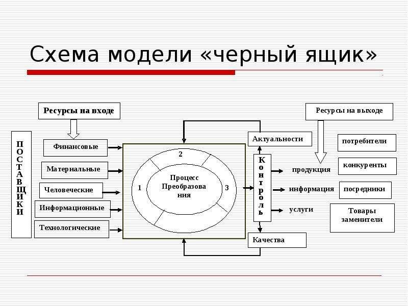 Схема модели «черный ящик»