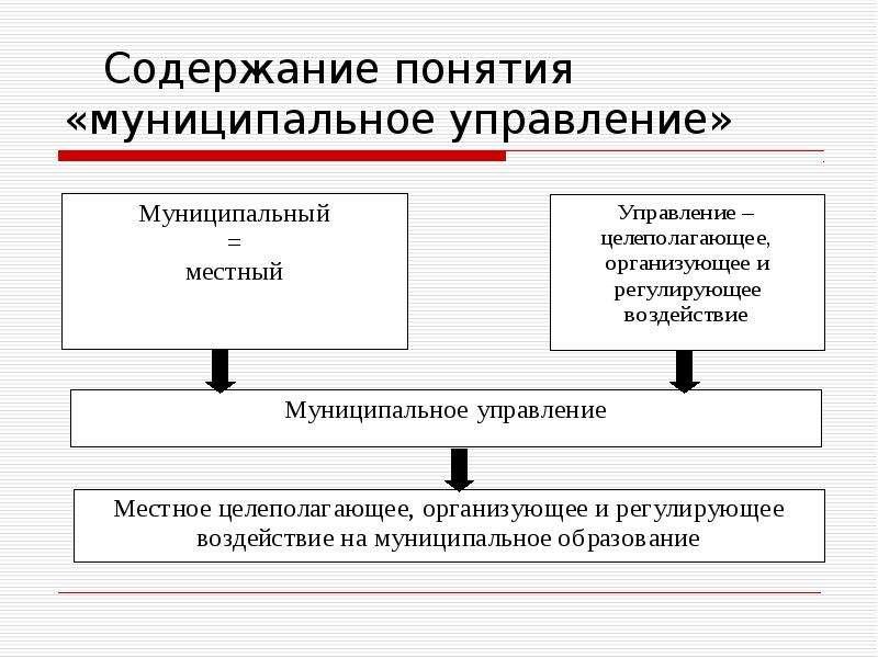 Содержание понятия «муниципальное управление»