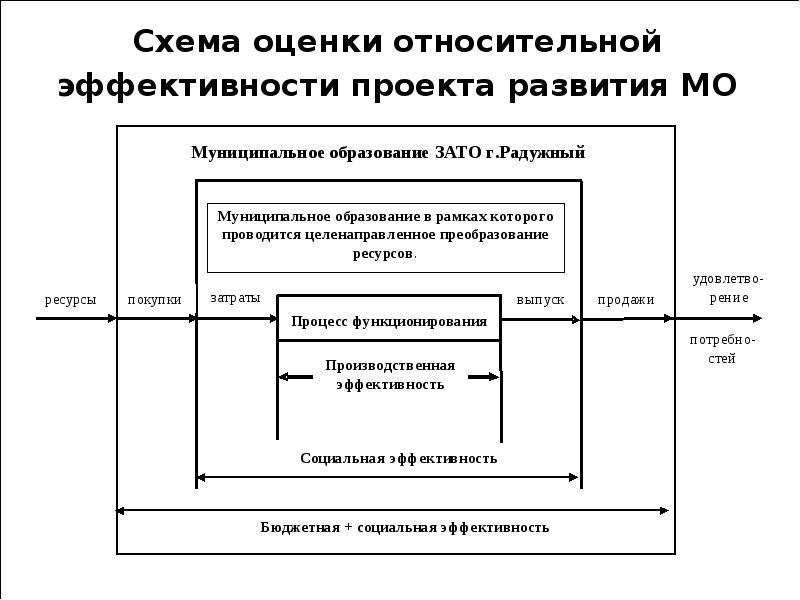 Схема оценки относительной эффективности проекта развития МО