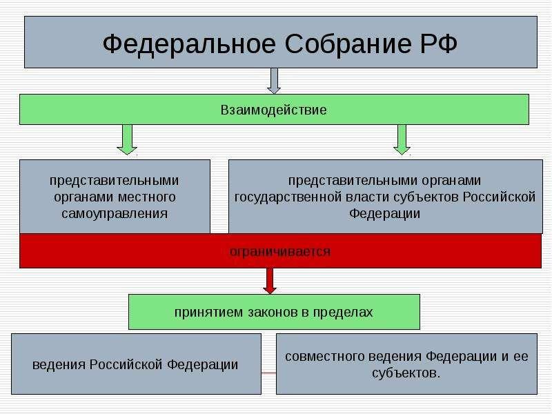 Теоретические аспекты государственного и муниципального управления, слайд 77
