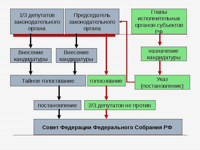 Теоретические аспекты государственного и муниципального управления, слайд 87