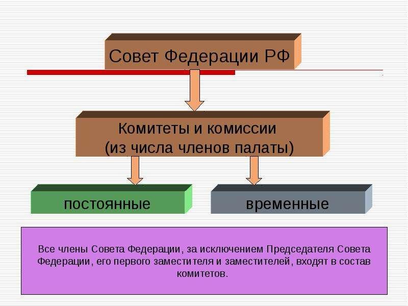 Теоретические аспекты государственного и муниципального управления, слайд 93