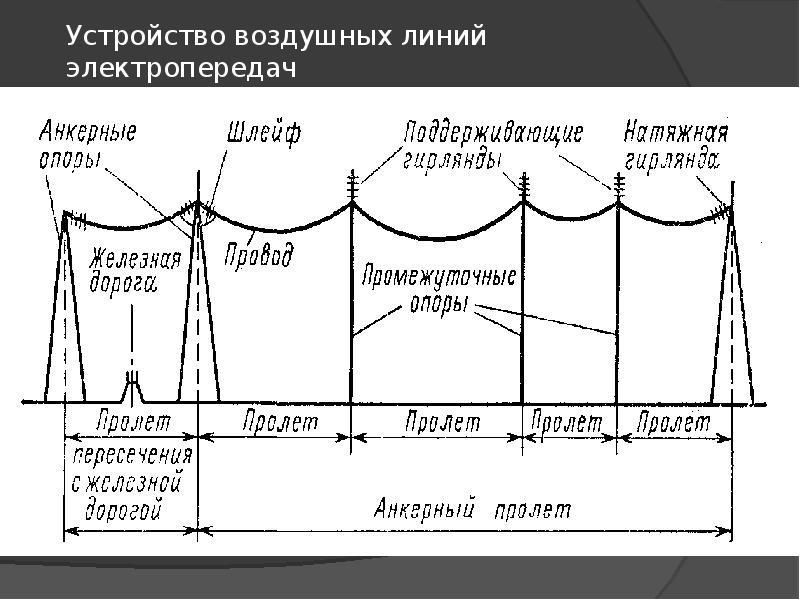 Устройство воздушных линий электропередач
