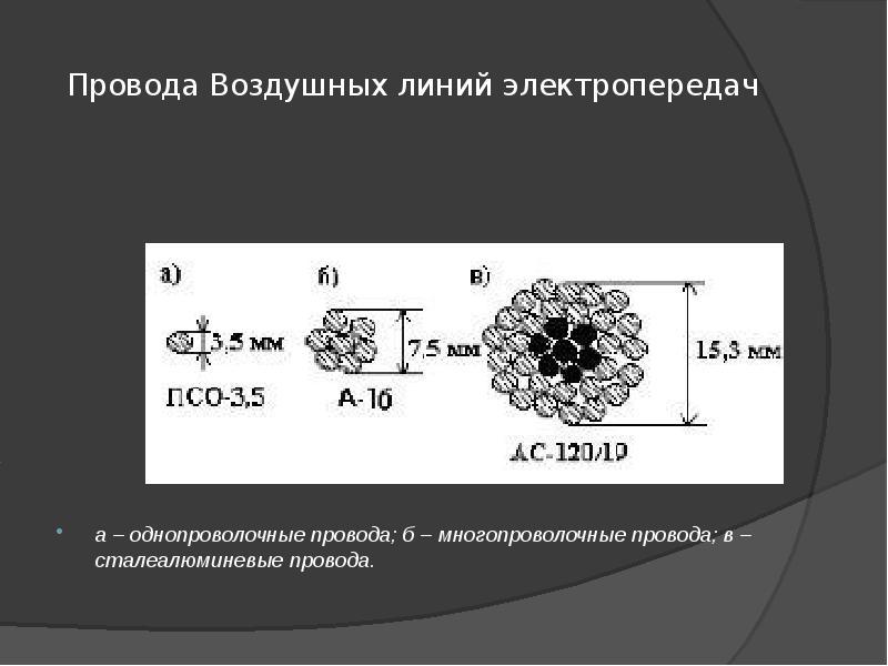 Провода Воздушных линий электропередач а – однопроволочные провода; б – многопроволочные провода; в