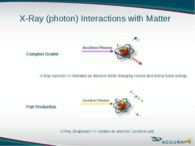 Compton Scatter X-Ray survives => liberates an electron while changing course and losing some ene