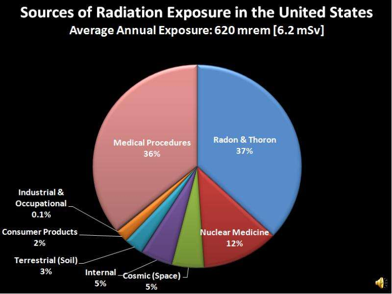 Radiation safety training, рис. 14