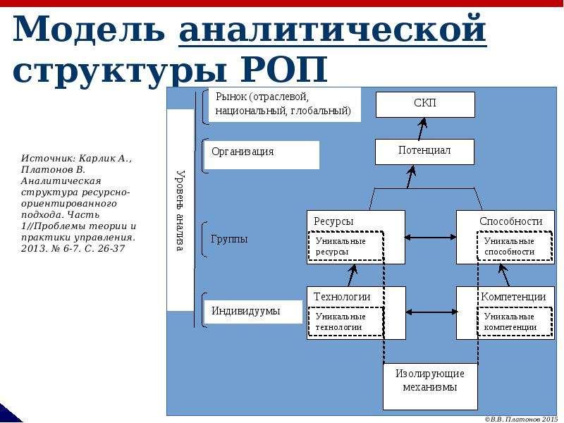 Модель аналитической структуры РОП