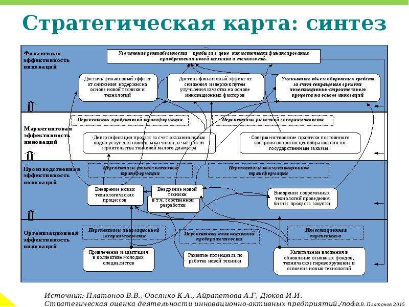 Стратегическая карта: синтез