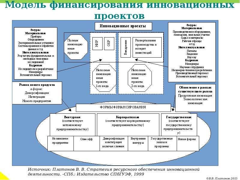 Модель финансирования инновационных проектов