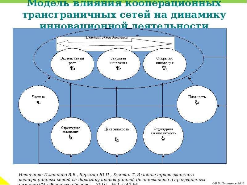 Модель влияния кооперационных трансграничных сетей на динамику инновационной деятельности