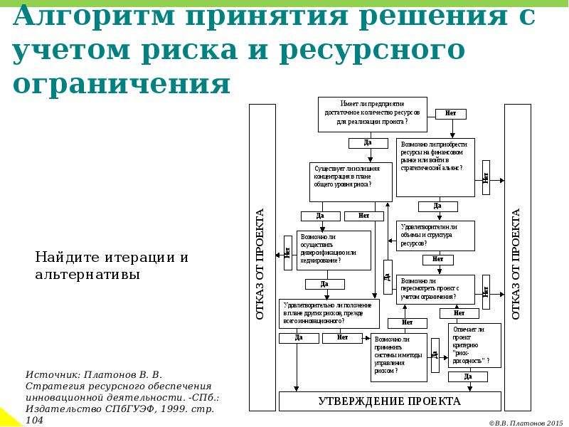 Алгоритм принятия решения с учетом риска и ресурсного ограничения