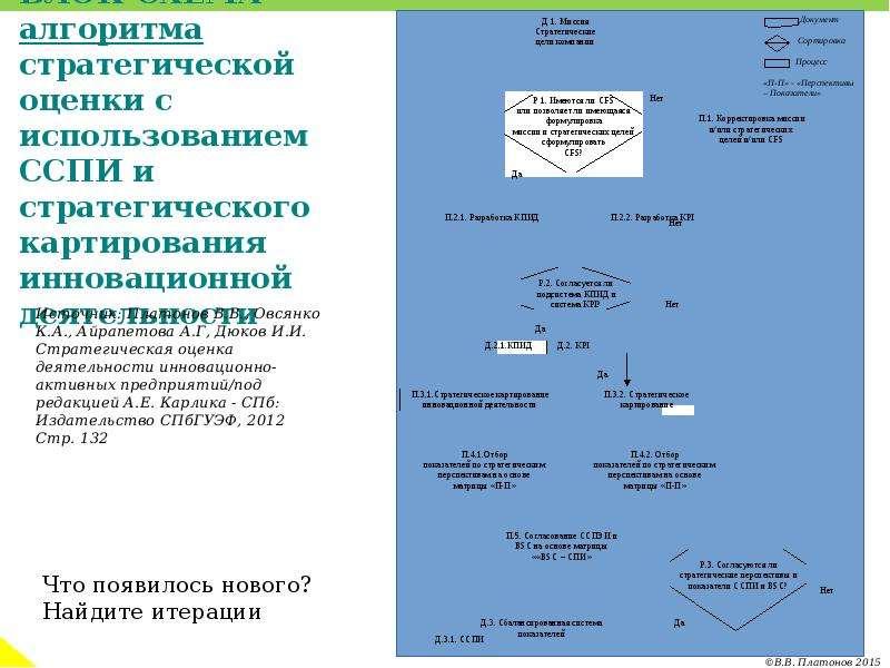 БЛОК-СХЕМА алгоритма стратегической оценки с использованием ССПИ и стратегического картирования инно
