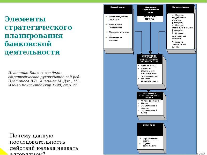 Элементы стратегического планирования банковской деятельности
