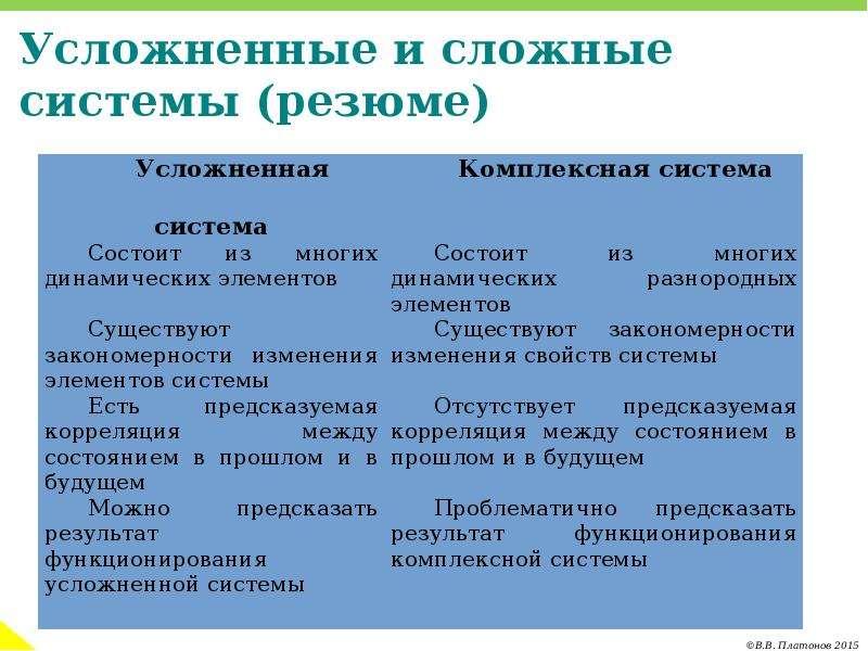 Усложненные и сложные системы (резюме)