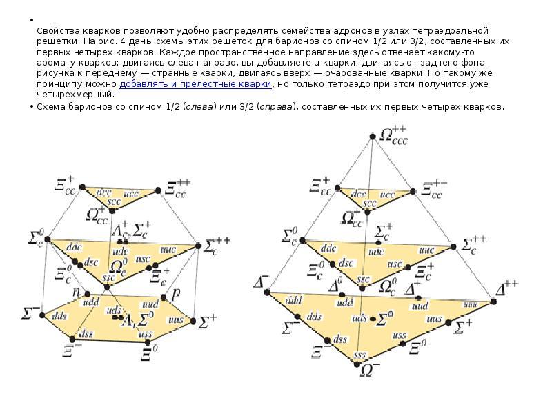 Свойства кварков позволяют удобно распределять семейства адронов в узлах тетраэдральной решетки. На