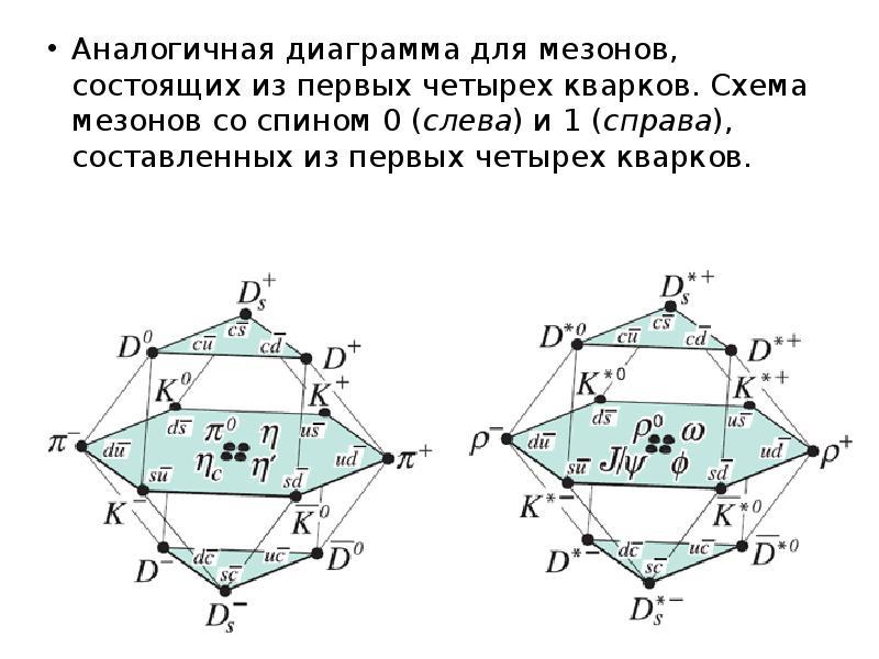 Аналогичная диаграмма для мезонов, состоящих из первых четырех кварков. Схема мезонов со спином 0 (с