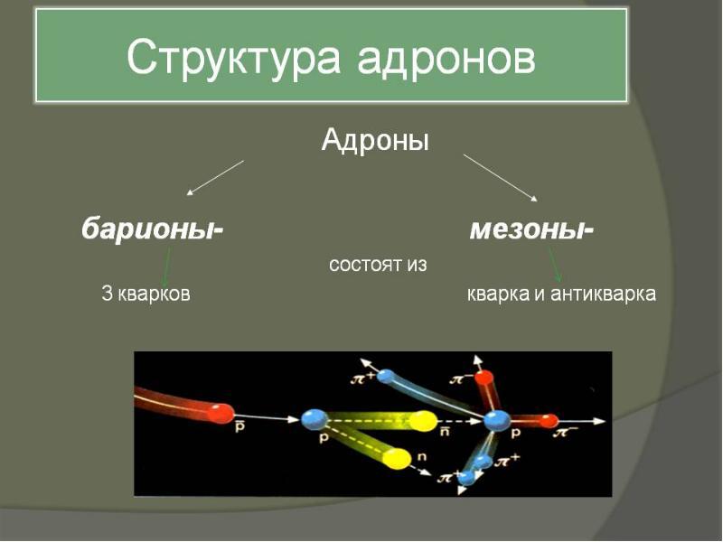 Структура и взаимодействие адронов, слайд 10