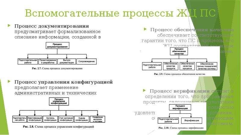 Вспомогательные процессы ЖЦ ПС Процесс документирования предусматривает формализованное описание инф