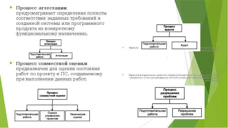 Процесс аттестации предусматривает определение полноты соответствия заданных требований и созданной