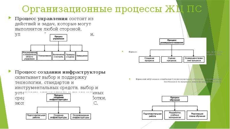 Организационные процессы ЖЦ ПС Процесс управления состоит из действий и задач, которые могут выполня