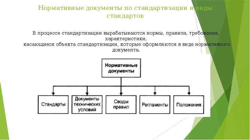 Нормативные документы по стандартизации и виды стандартов