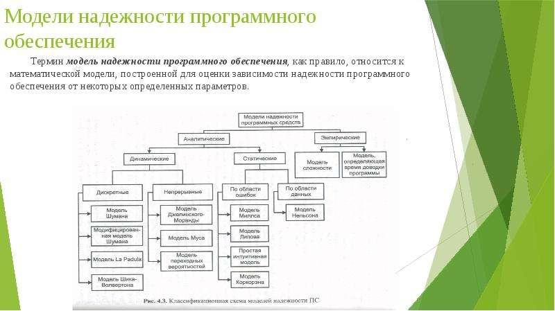 Модели надежности программного обеспечения Термин модель надежности программного обеспечения, как пр