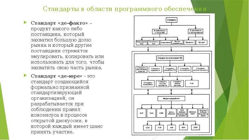 Стандарты в области программного обеспечения Стандарт «де-факто» – продукт какого либо поставщика, к