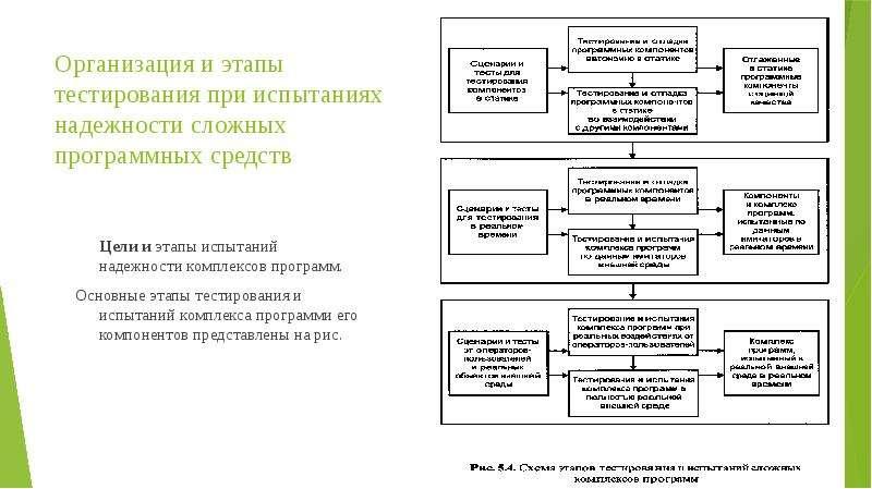 Организация и этапы тестирования при испытаниях надежности сложных программных средств Цели и этапы