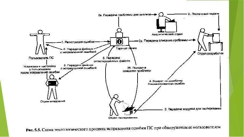 Стандартизация разработки программных средств, слайд 76