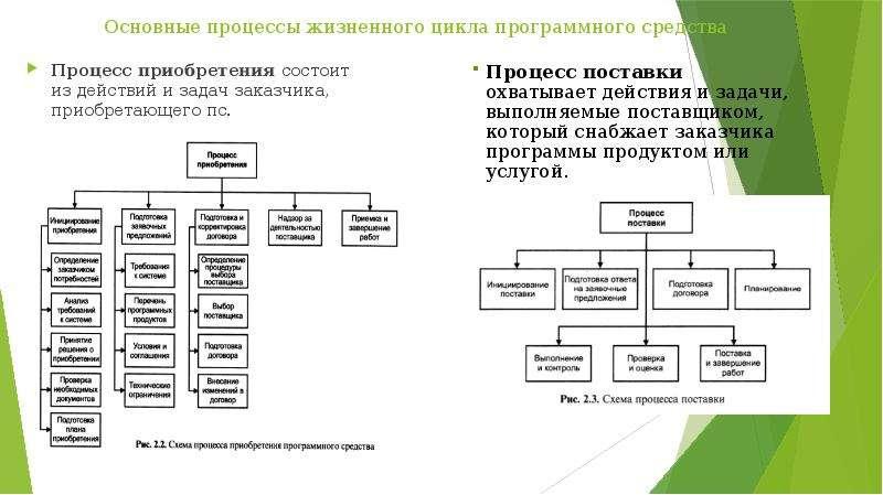 Основные процессы жизненного цикла программного средства Процесс приобретения состоит из действий и