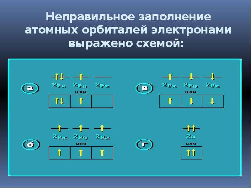 Неправильное заполнение атомных орбиталей электронами выражено схемой:
