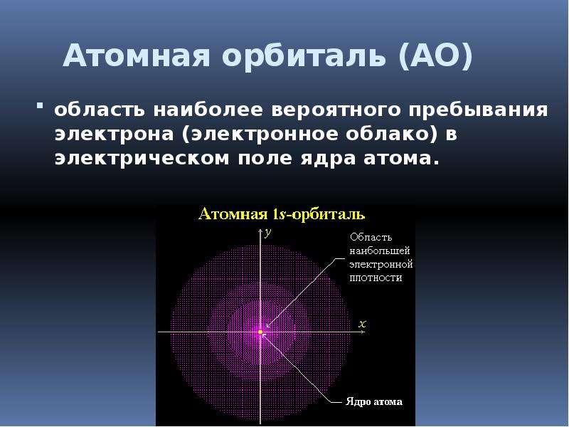 Атомная орбиталь (АО) область наиболее вероятного пребывания электрона (электронное облако) в электр
