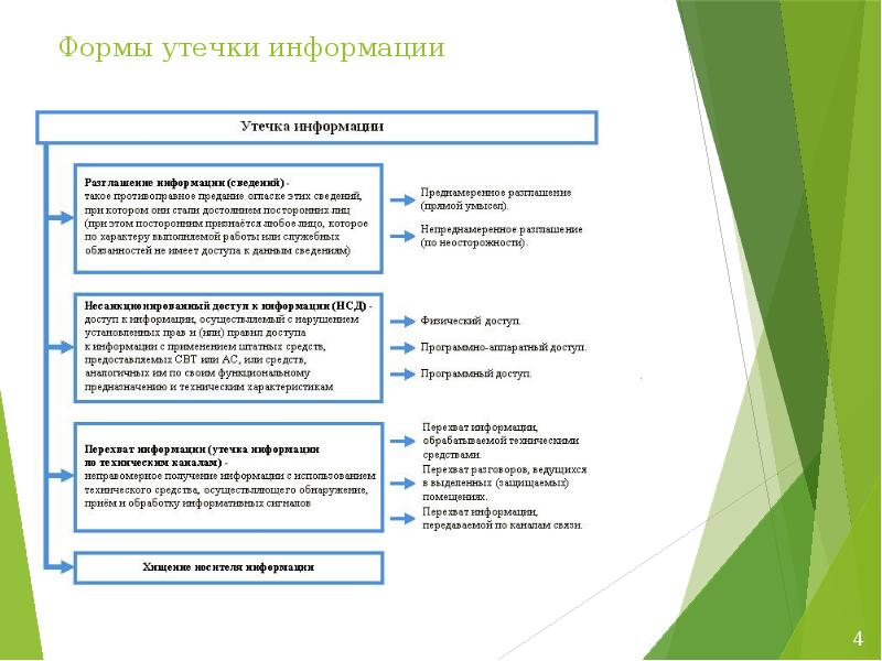 Формы утечки информации