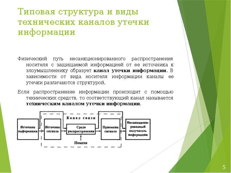 Типовая структура и виды технических каналов утечки информации Физический путь несанкционированного
