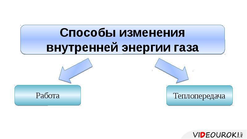 Первый закон термодинамики. Необратимость процессов в природе, слайд 2