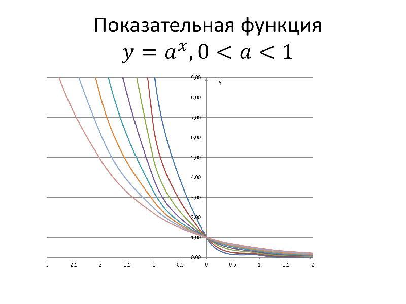 Показательная и логарифмическая функции. Показательные уравнения, слайд 2