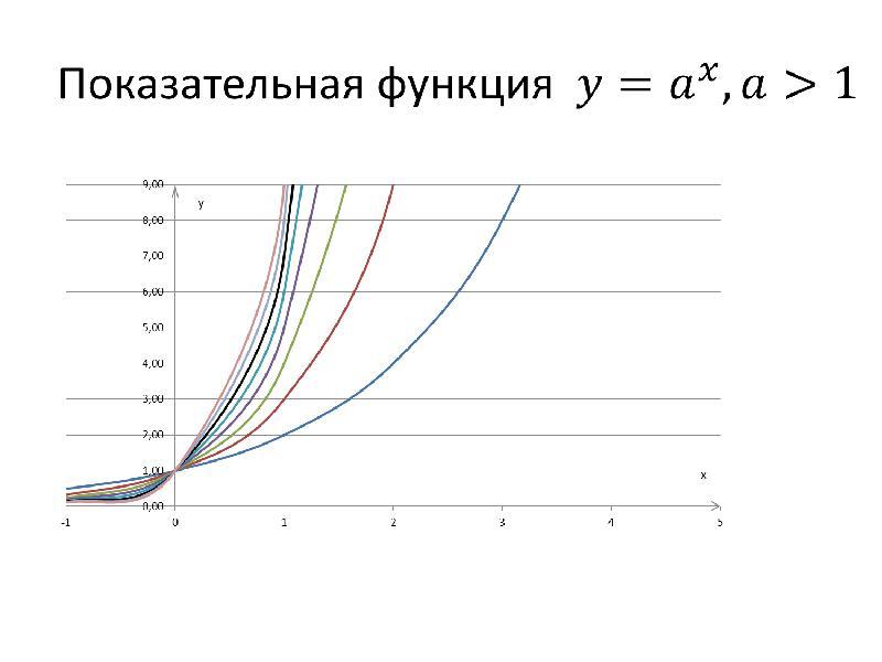 Показательная и логарифмическая функции. Показательные уравнения, слайд 3