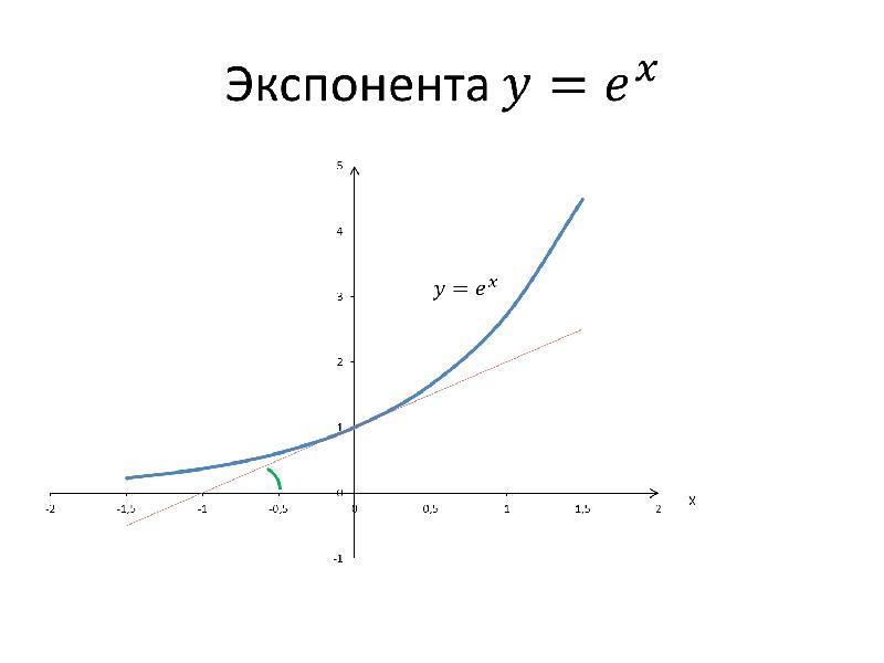 Показательная и логарифмическая функции. Показательные уравнения, слайд 4